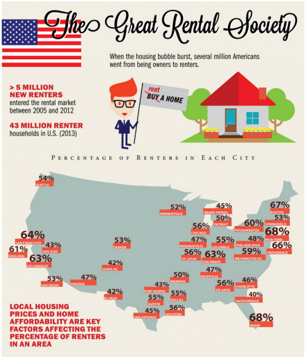 How Americans Became a Nation of Renters