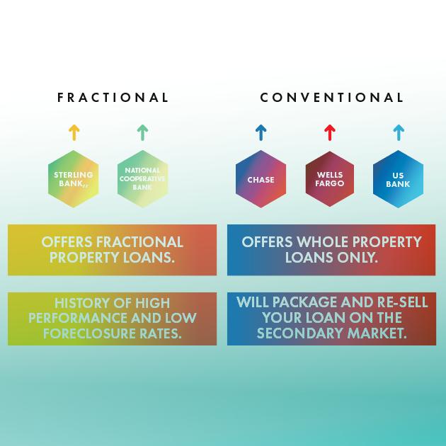 TIC Loan vs. Conventional Loan